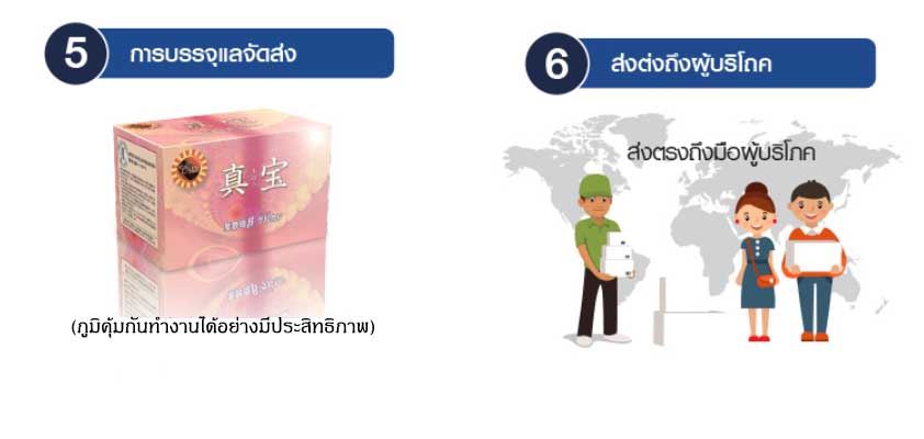 manufacture step 5-6